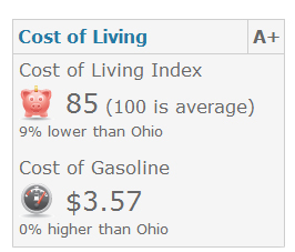 Tiffin Cost of Living Index
